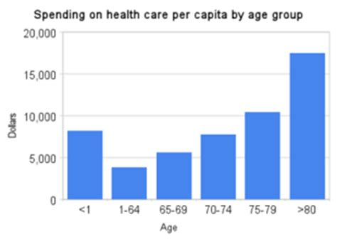 IELTS Writing Task 2: publicprivate healthcare - Simon